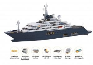Effektive Schwingungsisolierung von Schiffböden mit IMO-zertifizierten PUR-Elastomeren